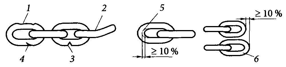 Признаки браковки цепных стропов. Браковка цепного стропа в процентах